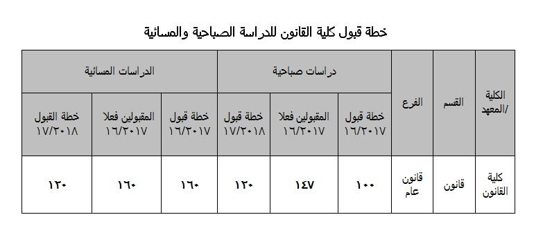 %d8%ae%d8%b7%d8%a9-%d9%82%d8%a8%d9%88%d9%84
